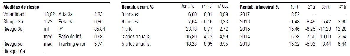 Ratios Fidelity Funds - Asian Smaller Companies