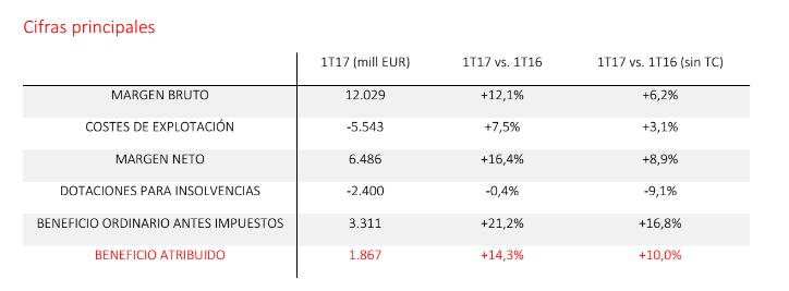 Resultados Grupo Santander: Cifras importantes