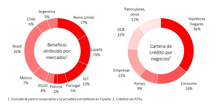 Resultados grupo Santander por países