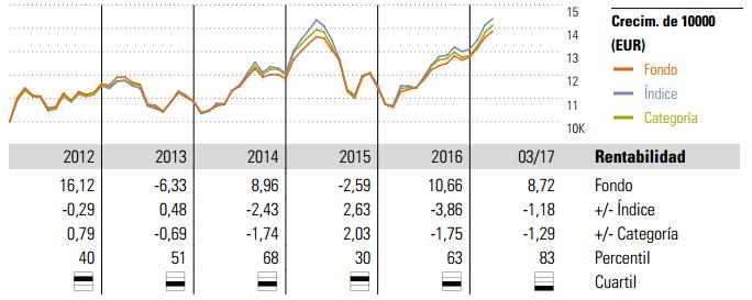 Evolución rentabilidad BBVA Bolsa emergentes