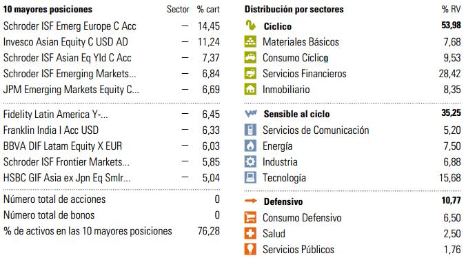 Principales posiciones BBVA Bolsa Emergentes