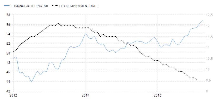 PMI y empleo Europa