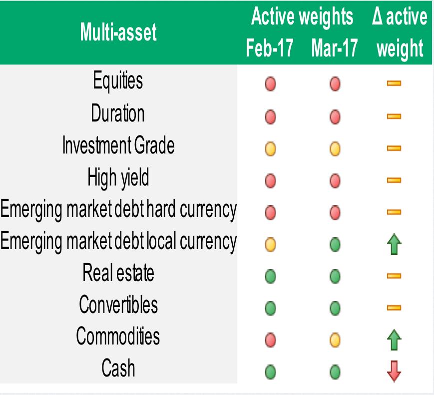 asset allocation bhp