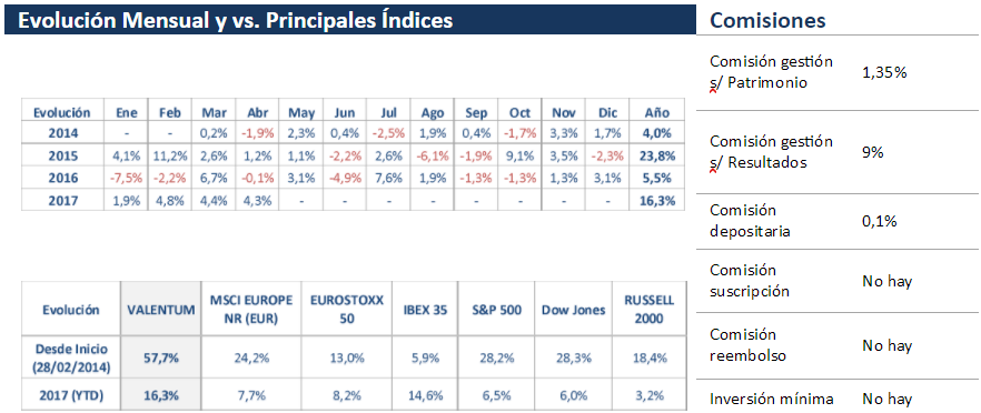 Comparativa indices