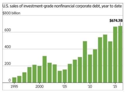 Evolución sector financiero
