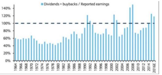 Evolución dividendos