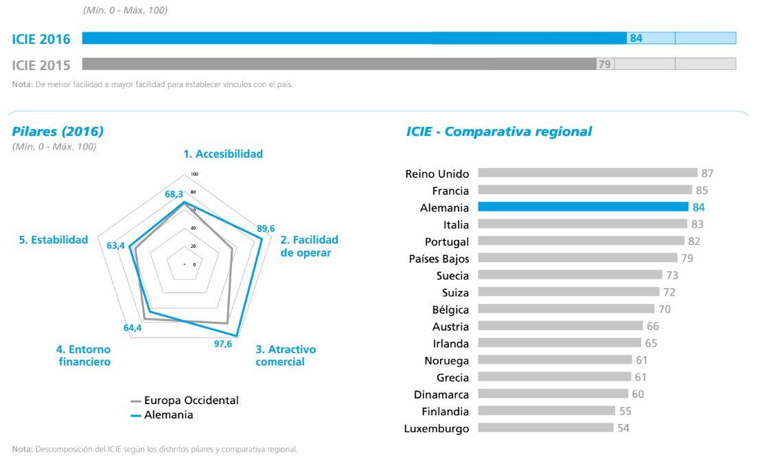 Ficha detallada ICIE 2016 Alemania