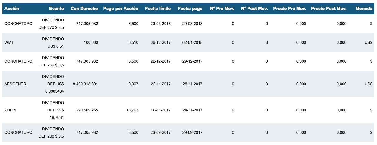 ejemplos de dividendos de acciones de la Bolsa de Santiago