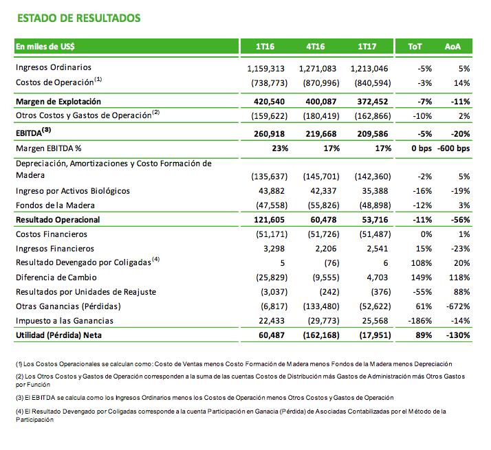 Estado de resultados CMPC