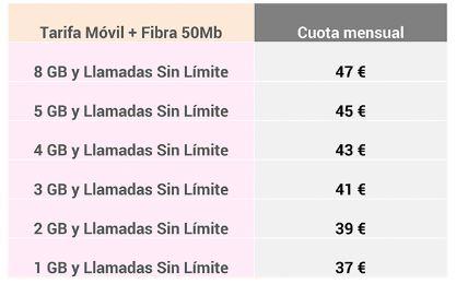 Tabla de precios tarifas Fibra + Móvil de Lowi