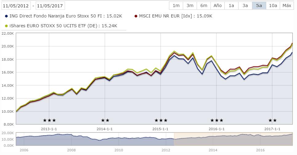 Fondo vs ETF Eurostoxx