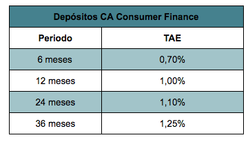 depósitos ca consumer finance