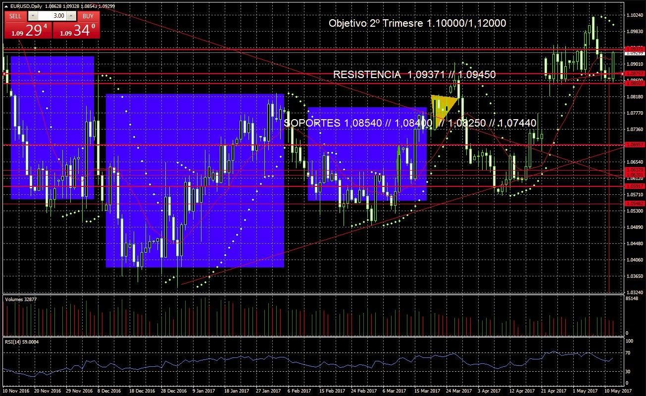 Gráfico Euro-Dólar