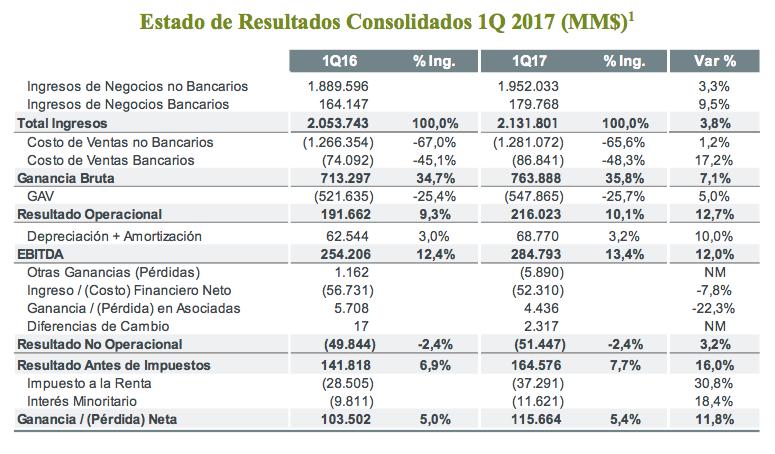 Resultados corporativos Falabella 1Q17
