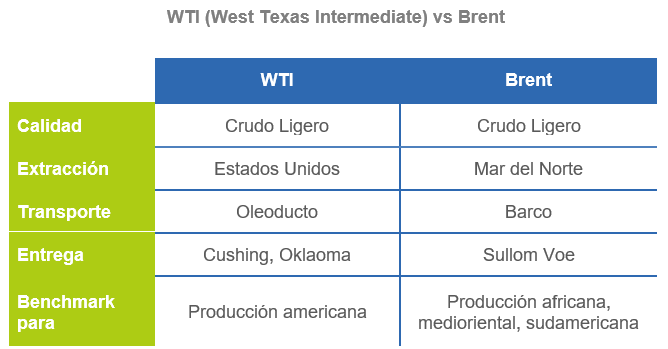 Brent vs WTI