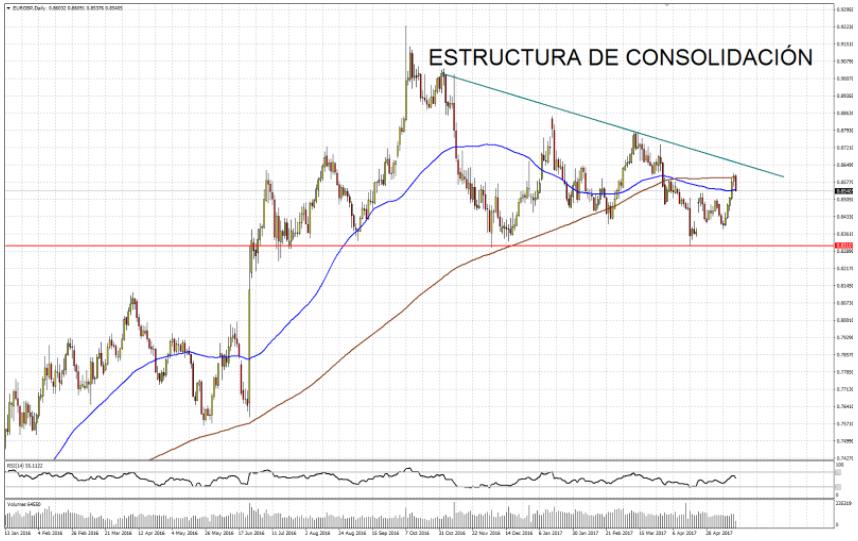 Estructura de consolidación del EURGBP