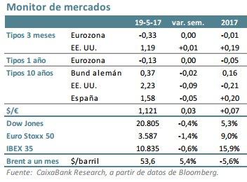 Situación mercados financieros