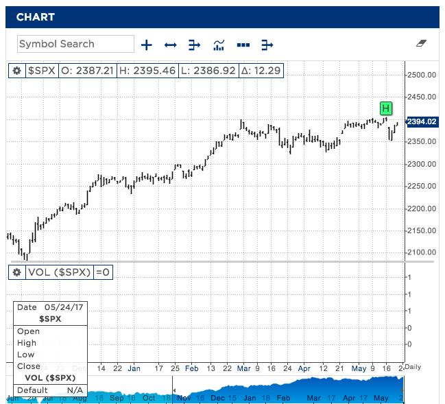 S&P 500: Gráficos