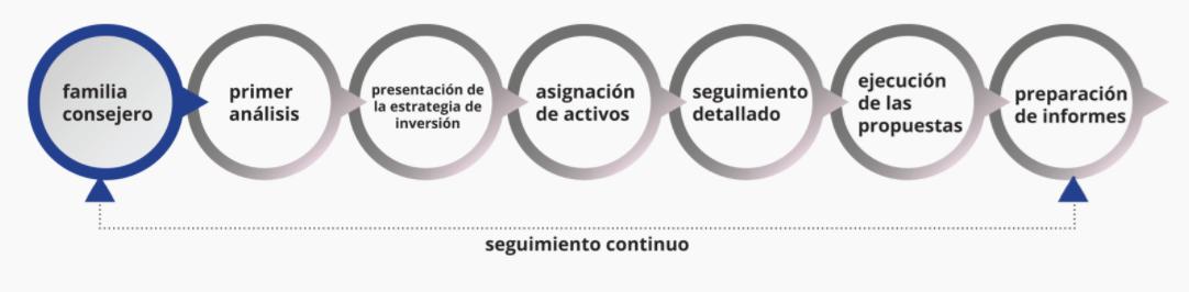 Metodología Active Compass