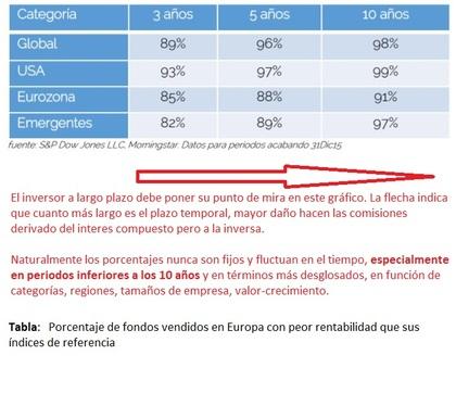 Porcentaje de fondos vendidos en Europa con peor rentabilidad que sus índices de referencia