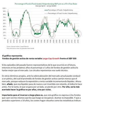 Fondos de gestión activa de renta variable Large-Cap Growth con respecto al S&P 500