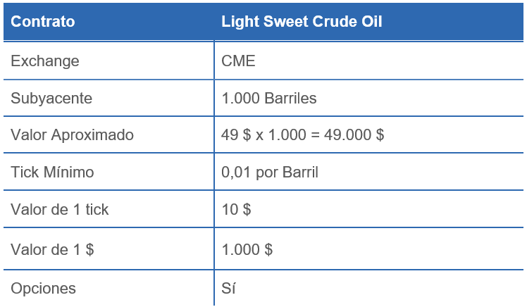 SWEET CRUDE OIL LIGHT