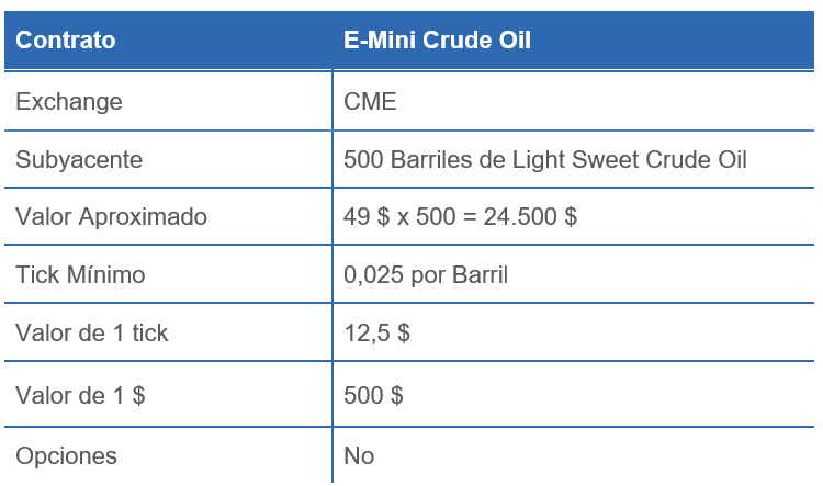 E-MINI CRUDE OIL