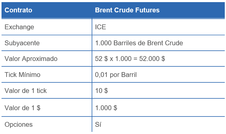 BRENT CRUDE FUTURES