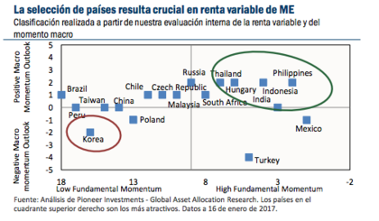 Pioneer global investments actuaries working in investments that pay