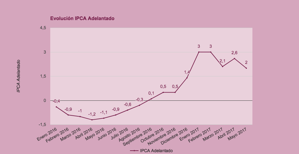 IPCA Adelantado 2017