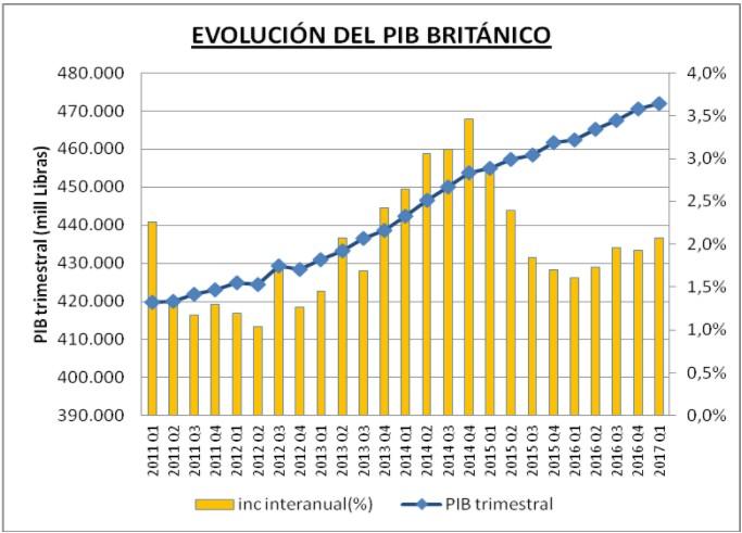PIB Británico