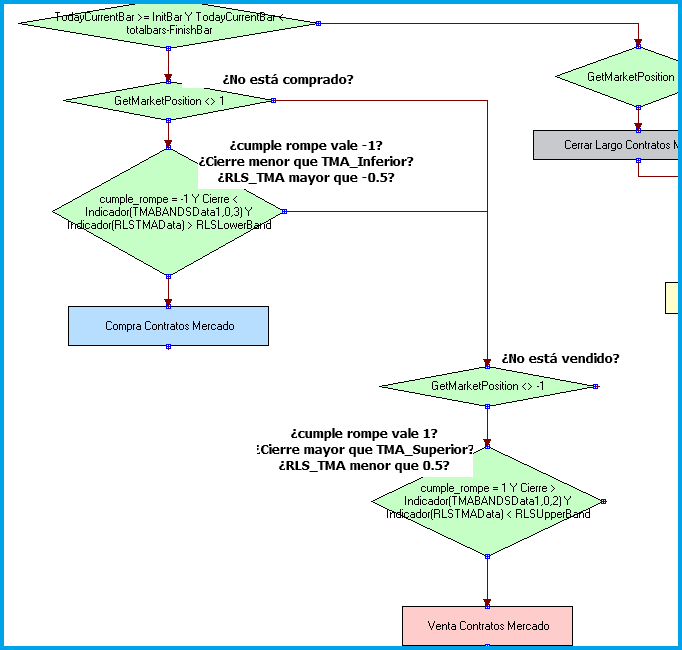 paso 3 estrategia tma