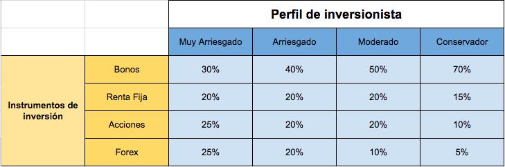 Perfil del inversionista