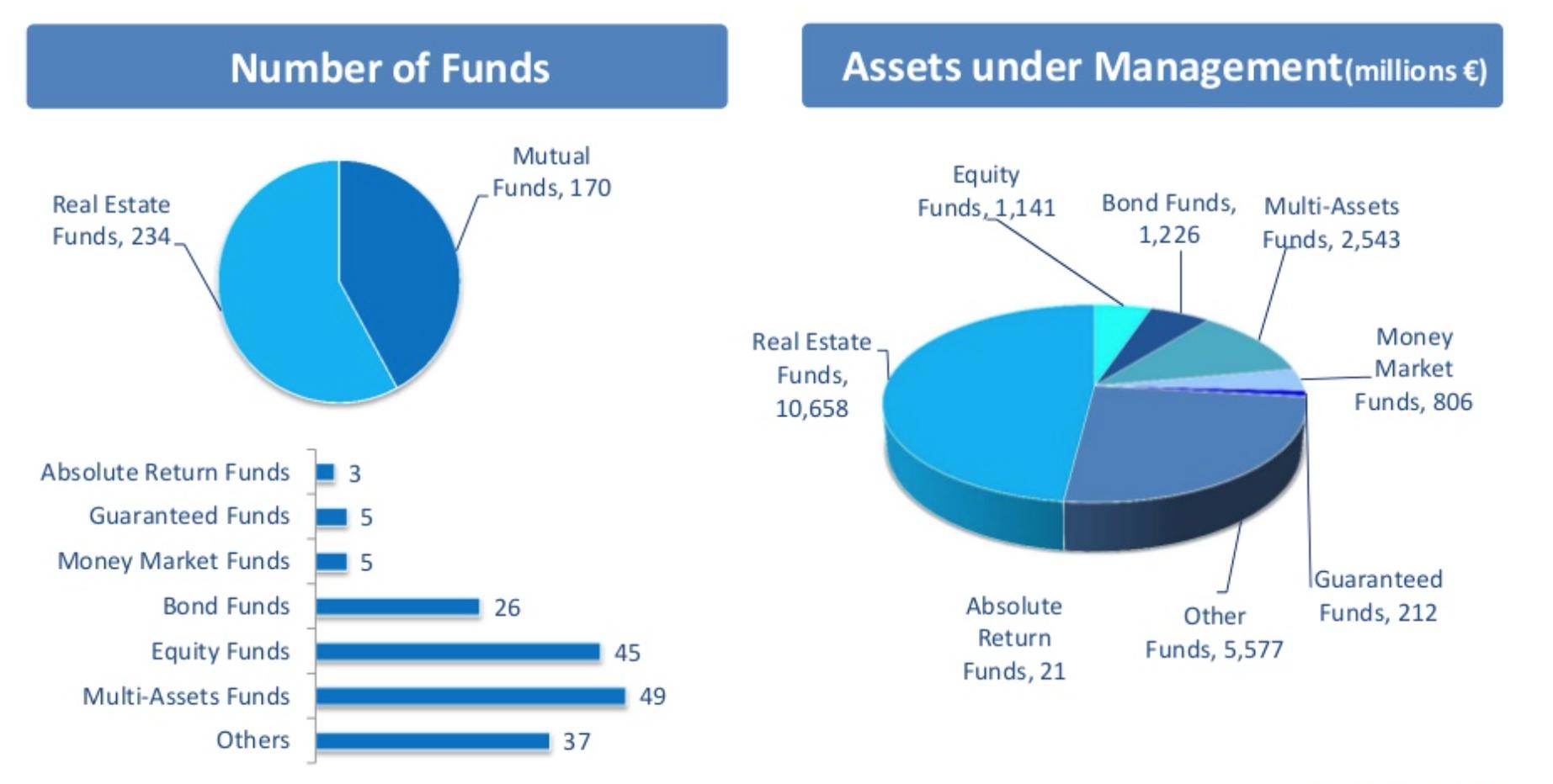 situación de los fondos en portugal