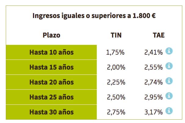 Tipos de interés Hipoteca Fija Bankia