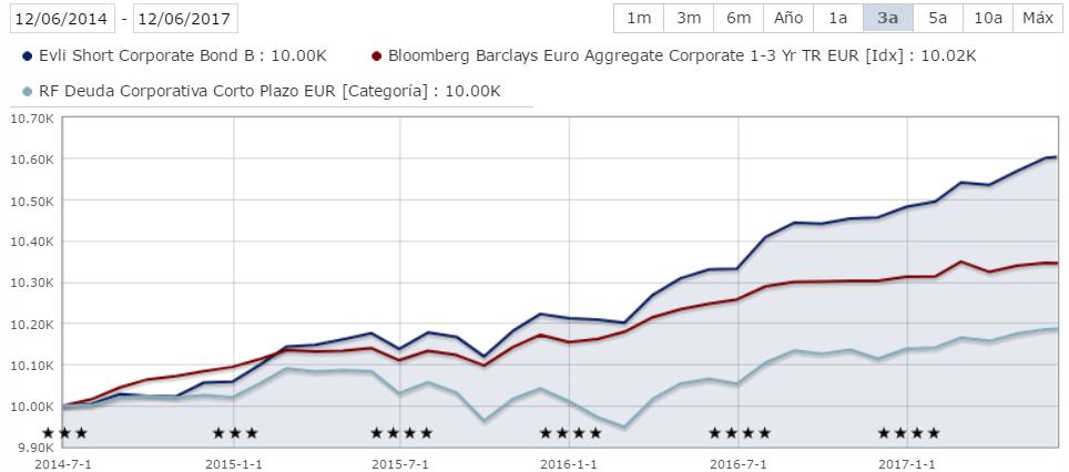 Evli Short Corporate Bond