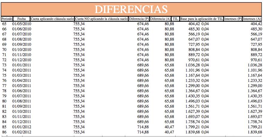 Cu les son las mejores calculadoras de la cl usula suelo for Calculo intereses hipoteca clausula suelo