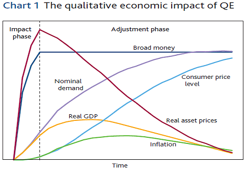 QUANTITATIVE EASING QE