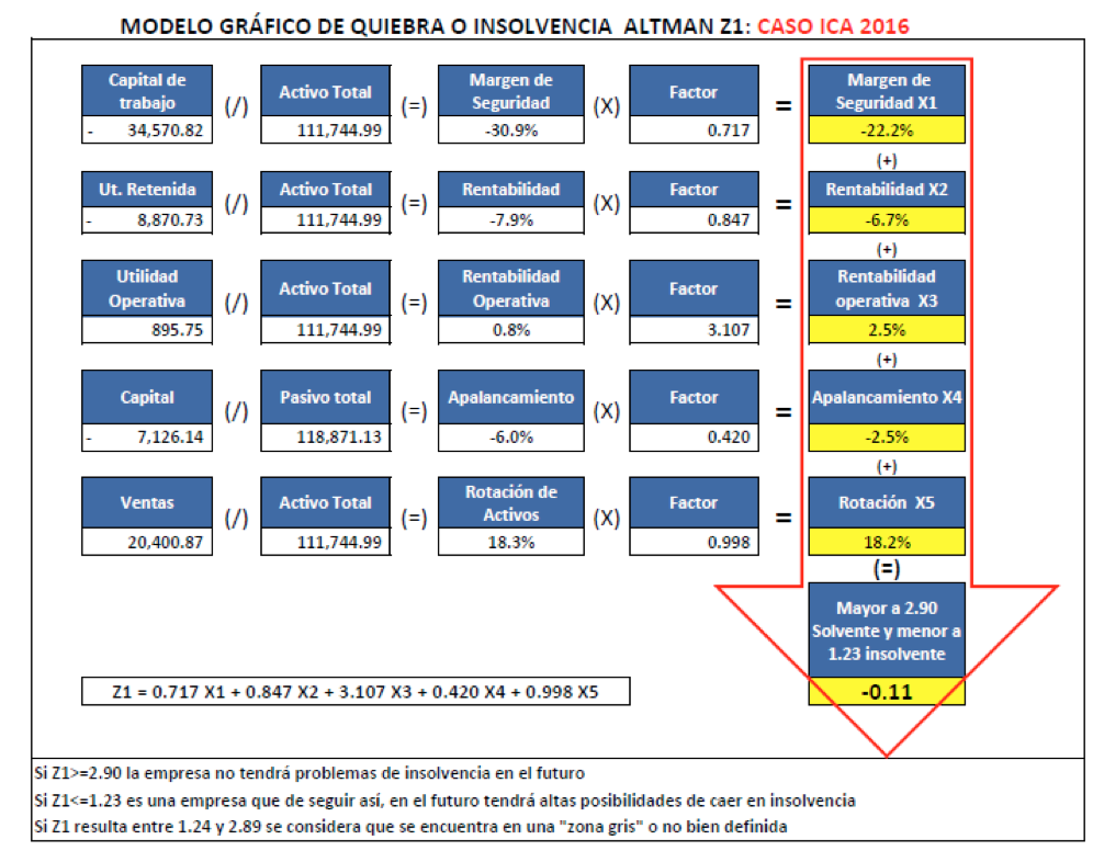Modelo gráfico de quiebra o insolvencia Altman Z1: Caso ICA 2016
