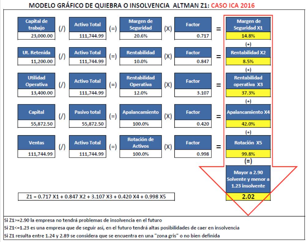 Modelo gráfico de quiebra o insolvencia: Zona gris
