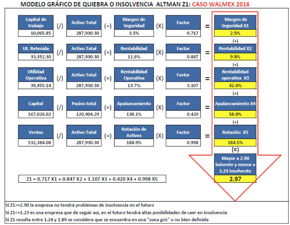 Modelo gráfico de quiebra o insolvencia Altam Z1: Caso Walmex 2016