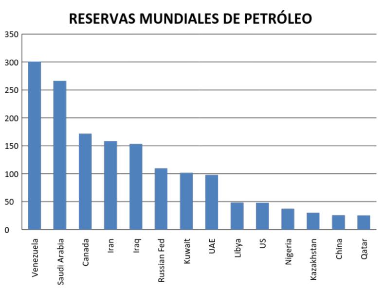 RESERVAS MUNDIALES DE PETROLEO PDF DOWNLOAD