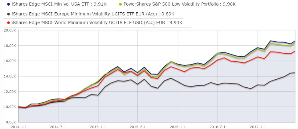 Comparativa ETF volatilidad mínima