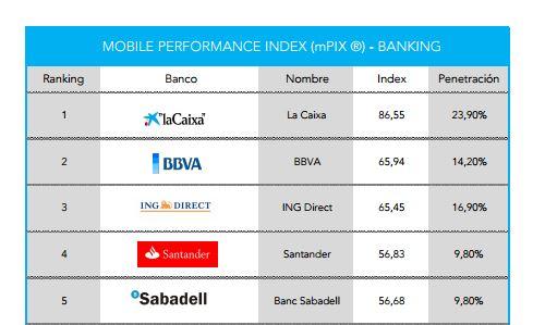 Ranking de los mejores bancos en banca móvil
