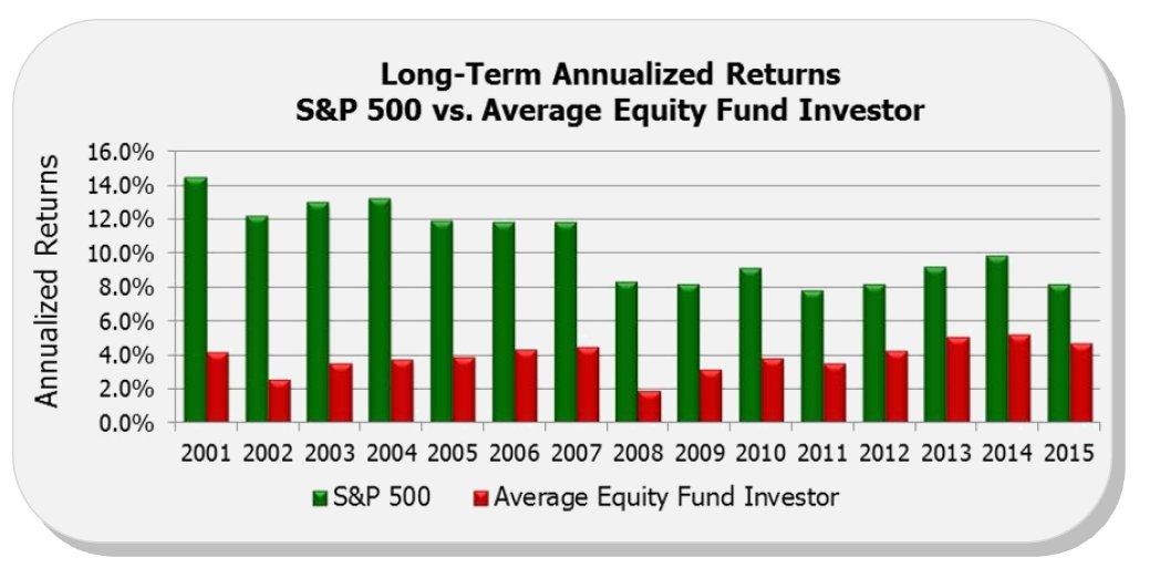 Rendimiento inversores