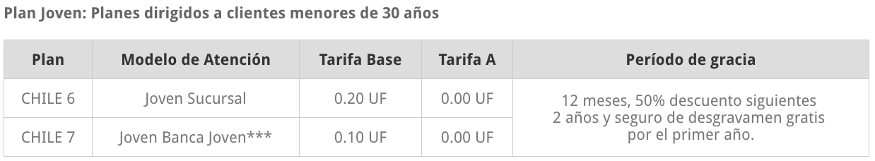 Cuenta corriente Banco de Chile para jóvenes