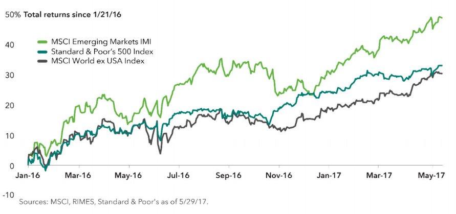Rendimientos mercados emergentes