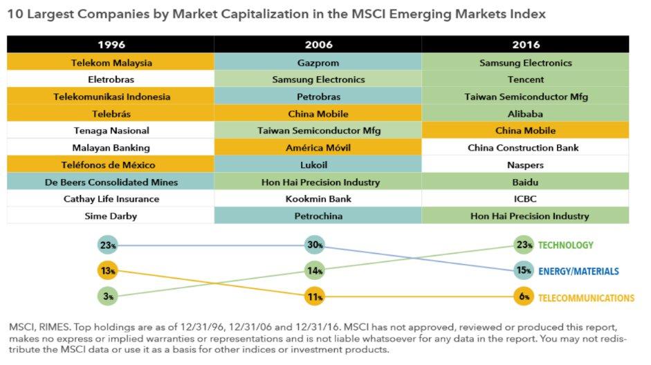 Empresas MSCI