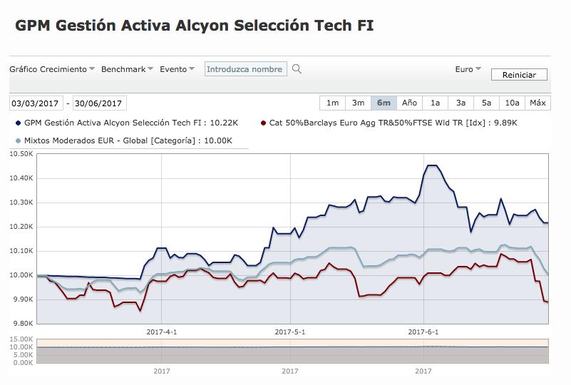 Evolución del fondo de inversión GPM Alcyon (azul) con respecto a su índice (rojo) y categoría (gris) de referencia según Morningstar.