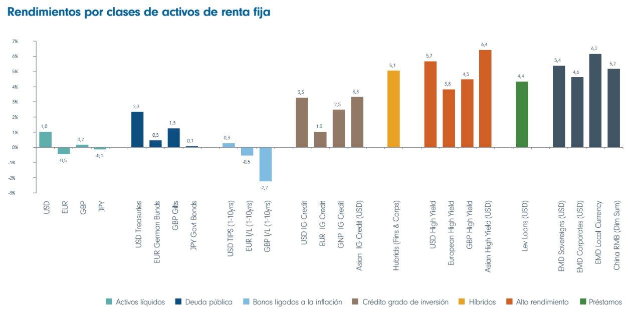Rendimientos por activos en renta fija
